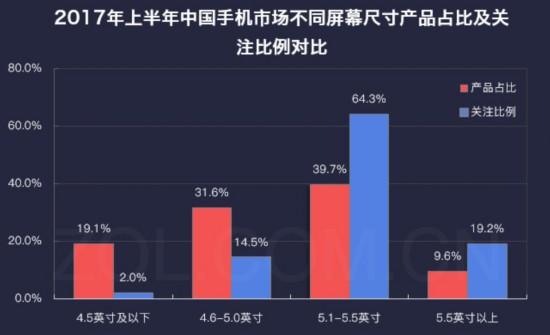 """手機屏幕比例""""進化論"""":由""""矮胖""""變""""修長""""是趨勢"""