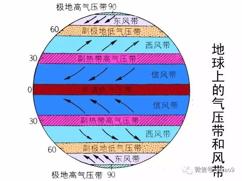 气压带和风带的移动:随太阳直射点的移移动.图片