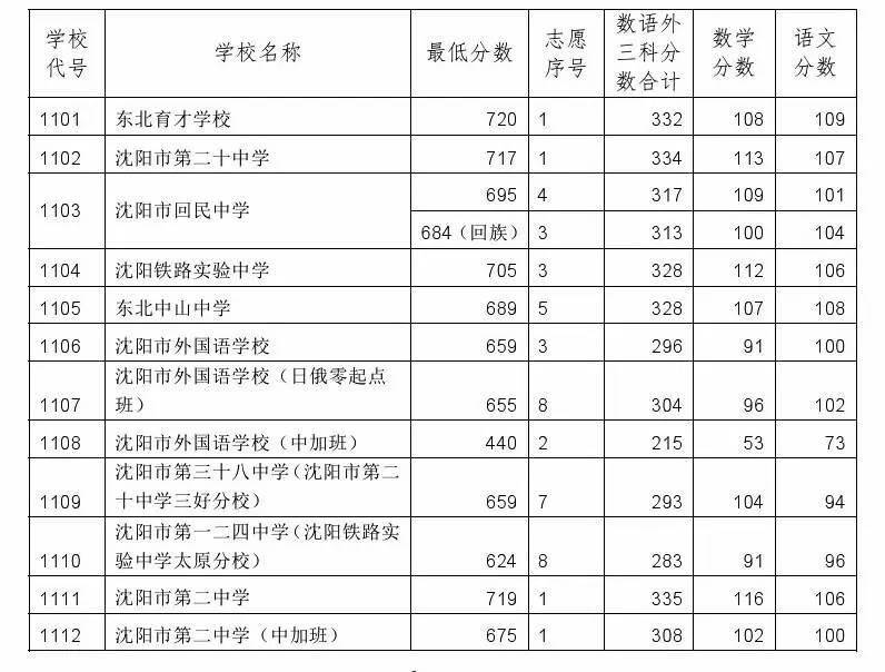 2017沈阳中考最低录取控制分数线(沈阳招生考试网)