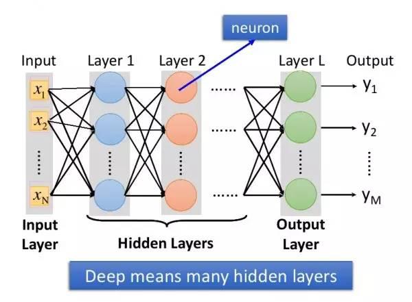 10分钟,用初中数学知识看懂深度学习!(责编保举:数学视频jxfudao.com/xuesheng)