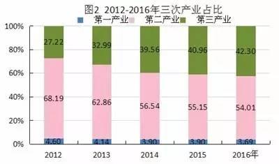 静海gdp_武清GDP和最新房价趋势出炉,这些小区已经有了最新价格