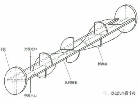 设备【知识点补充】热交换器双壳程结构的设计