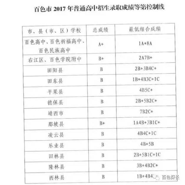 2017百色市直县普高录取成绩等第控制线公布