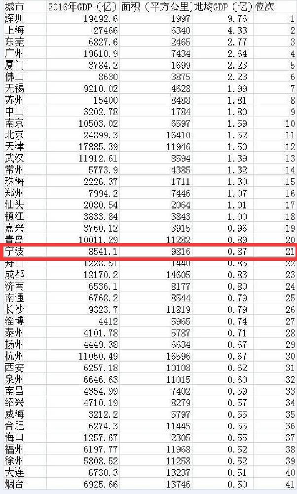 人均gdp反映经济活动总量_我国经济gdp总量图
