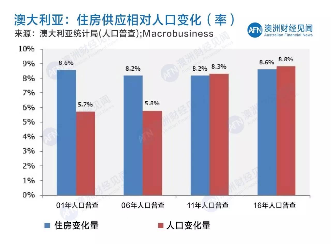 普查人口住房_人口普查图片(3)
