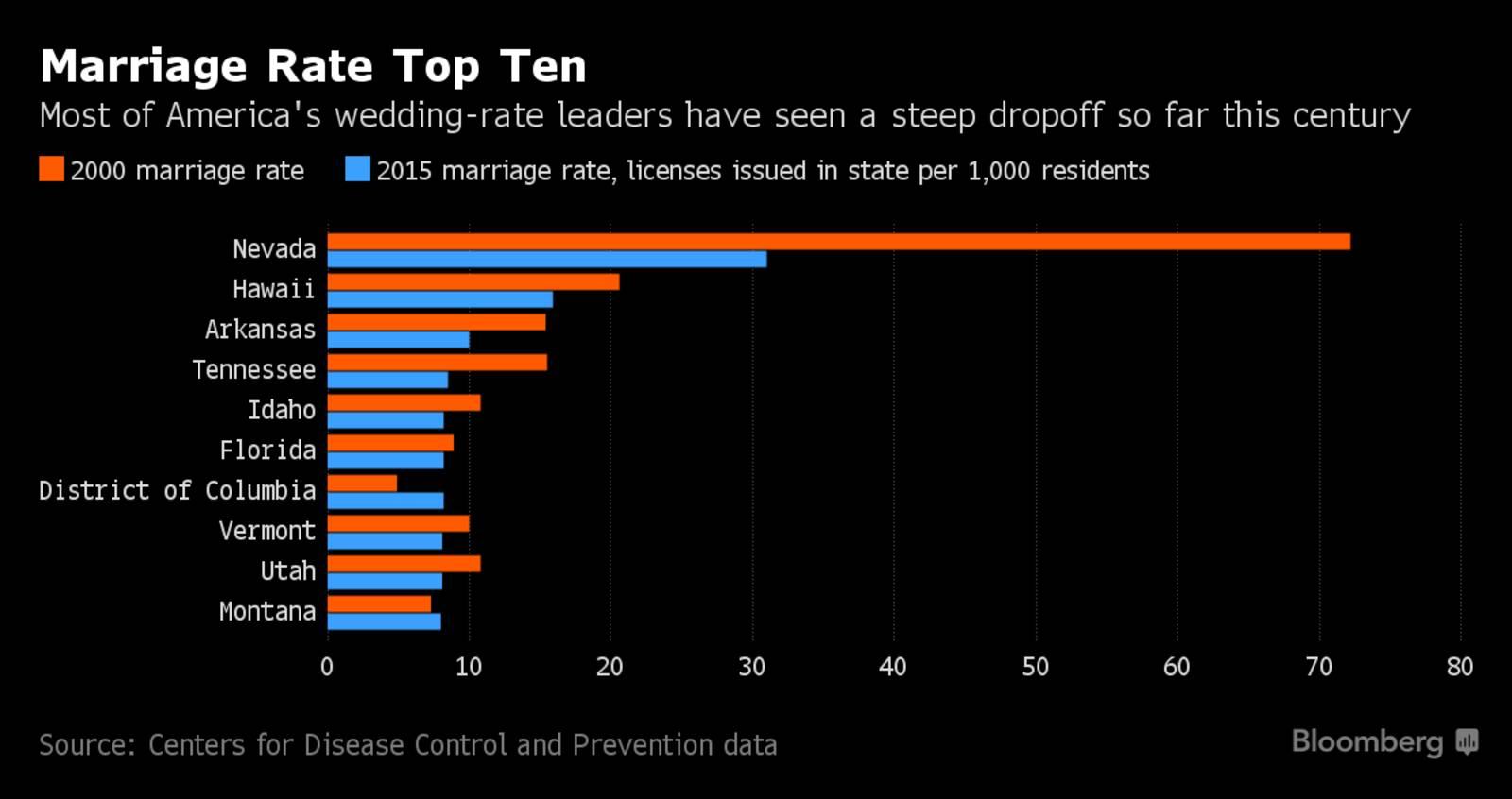 """美国""""不婚""""趋势的背后:结婚与否正在成为划分社会阶级的最新标准"""