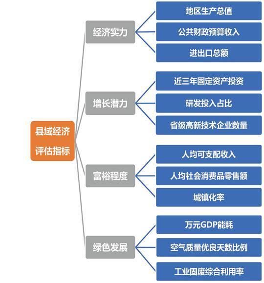 2019全国县域经济排名_我省县域经济竞争力全国排名-陕7县市入围 西部百强
