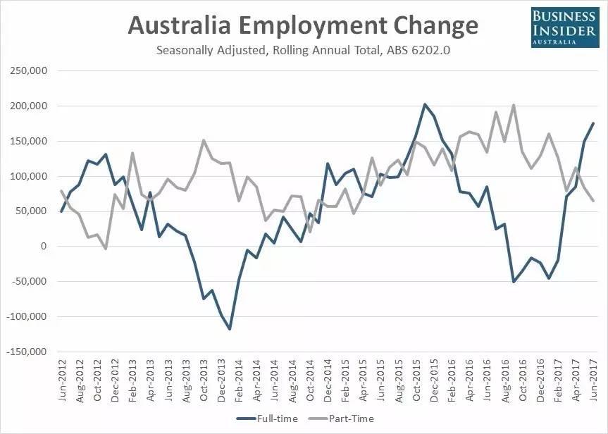 就业人口增加_加拿大8月就业人口意外增加 失业率为7.0