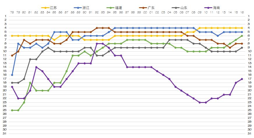 各省历年gdp_历年各省GDP排名,开始辽宁老大,然后是上海,江苏,广东