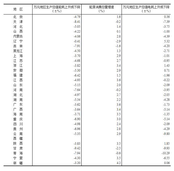 万元gdp能耗_枣庄明年起旅游失信企业和个人将记入黑名单