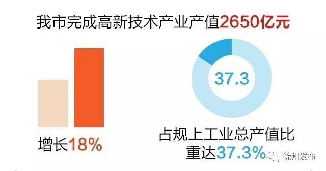 徐州经济总量2017_徐州经济开发区地图