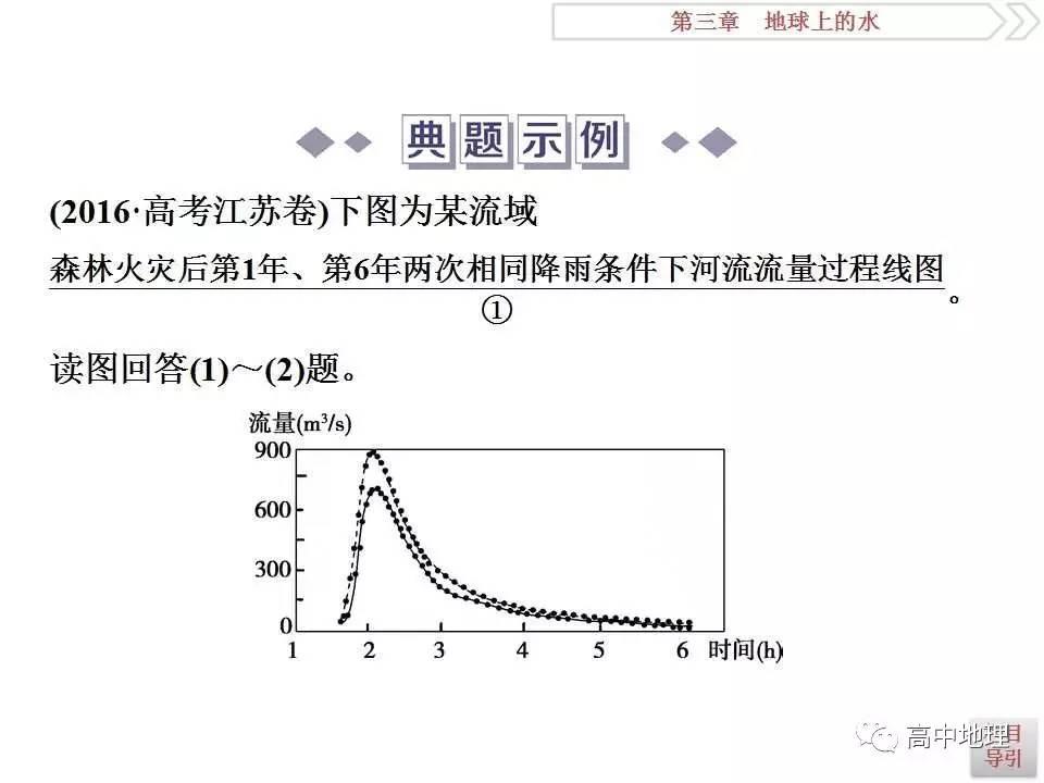 课件精讲:必修一第9讲 天然界的水轮回和水资源的公道操作(责编保举:初中数学zsjyx.com)