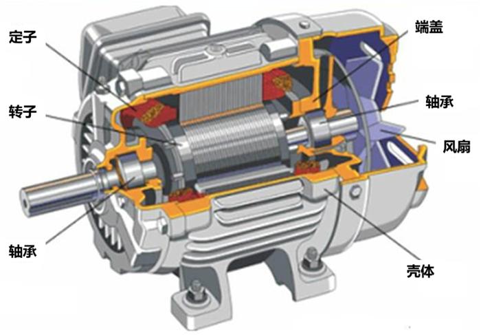 机械结构由轴承,端盖,壳体构成.