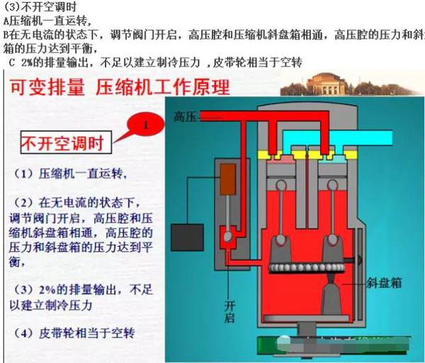 简述汽车空调系统的工作原理_汽车空调工作原理图解