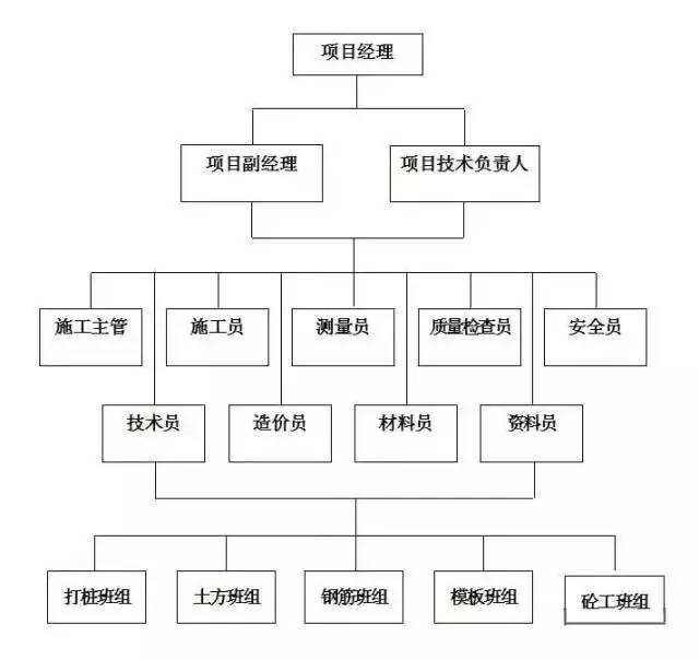 一,项目部管理人员组织架构表图片