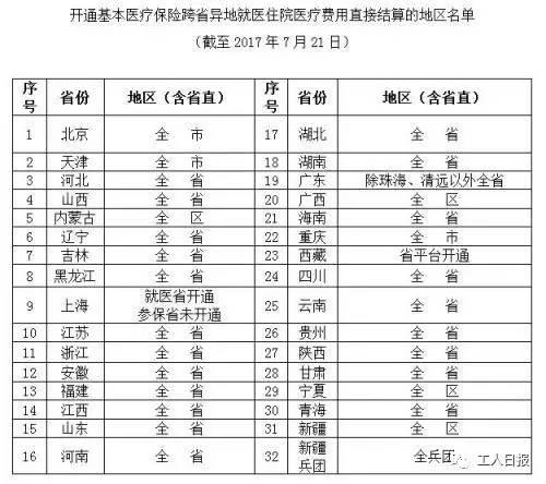 河南等31个省份接入跨省异地就医结算系统,有哪些利好?