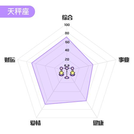 30十二星座周星座_搜狐夫妻巨蟹座与处女座运势