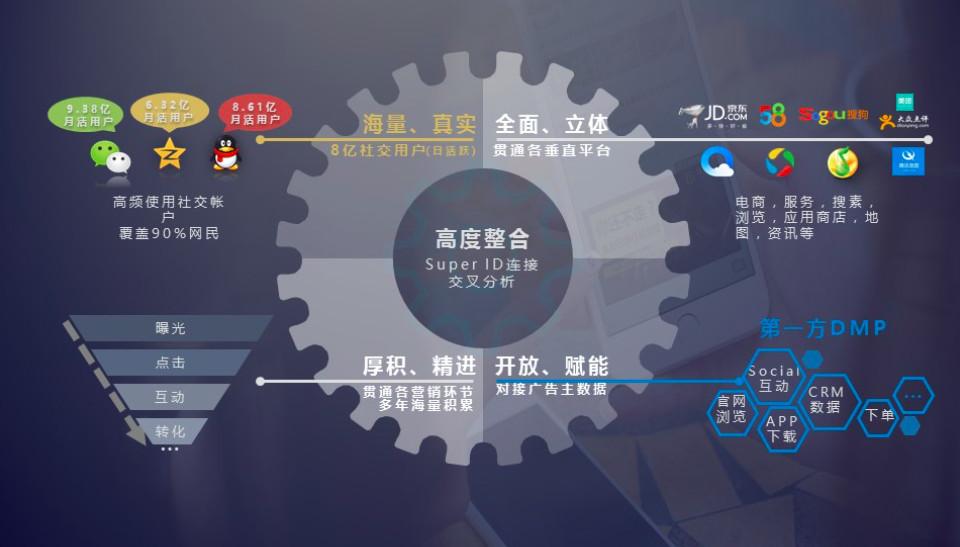 腾讯社交广告罗征:未卜先知?看我们如何玩转社交大数据