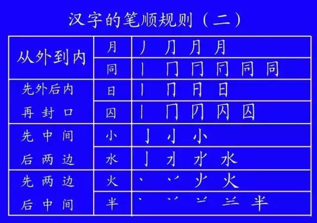 拼音m的笔画顺序-国家正式出台笔顺正确写法,很全面 建议老师和家长收藏