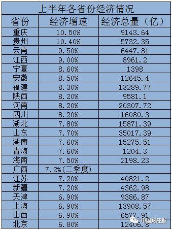 上半年山东经济总量_山东经济学院自考校区