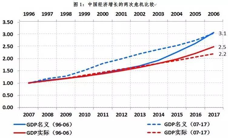 中国gdp增速是名义增速_中国gdp增速图