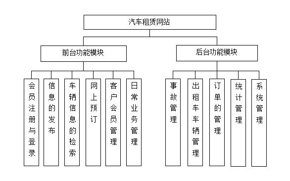 汽车租赁管理系统开发