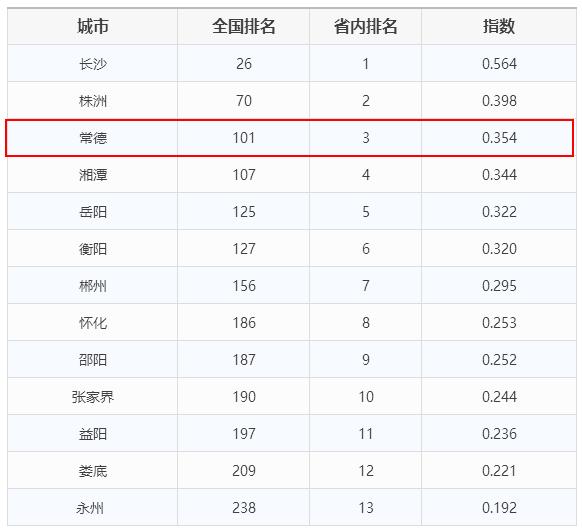 2018年湖南城市经济总量排名_湖南经济排名