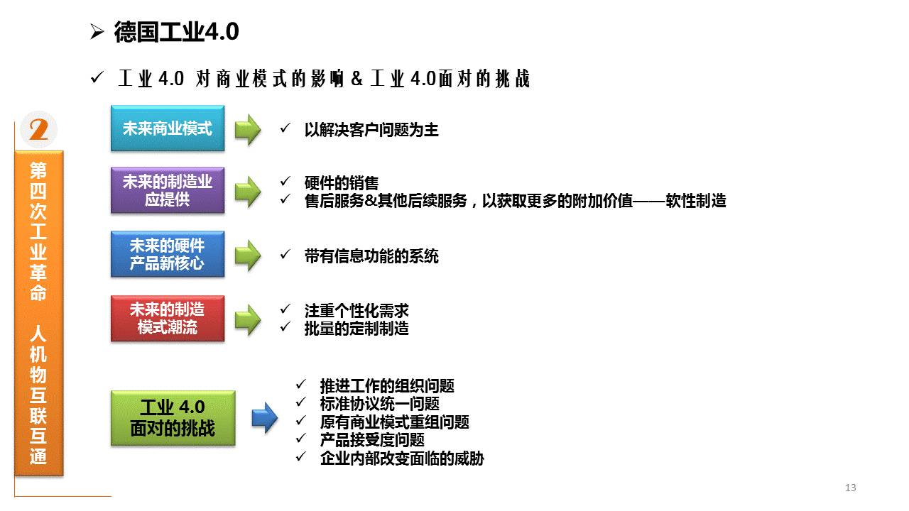 工业4.0 PK 互联网 50页PPT干货