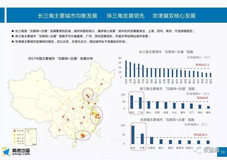 """高德地图:2017中国""""互联网 交通""""城市指数研究报告"""