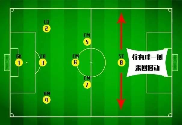 八人制足球防守战术
