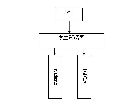 网上选课系统开发