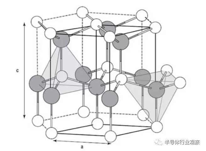 ��;�������C����_在半导体领域,gan 通常是高温下(约为 1,100°c)在异质基板(射频应用