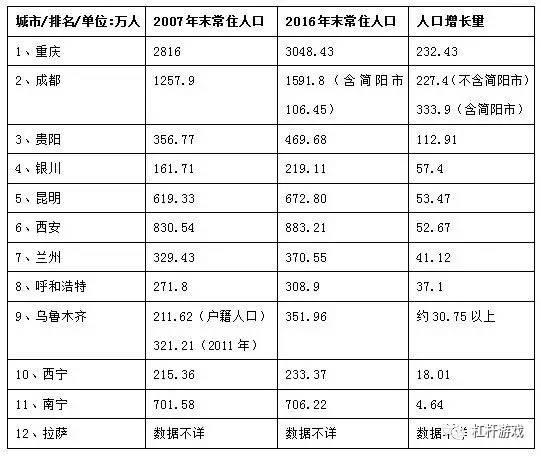 内蒙古人口统计_银川人口统计