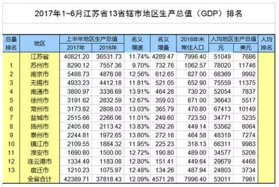 中国人均gdp最高能到多少_人均GDP比拼 9省超1万美元 广东少于内蒙古(2)