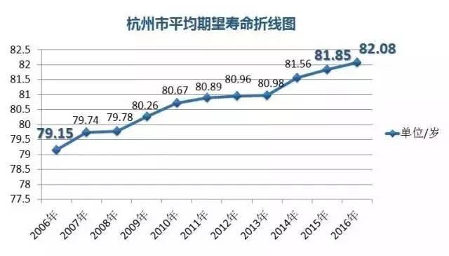 华西村人均收入_杭州市的人均期望寿命