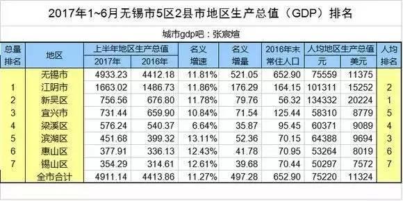 无锡和江阴gdp_陕汽德龙无锡江阴配件
