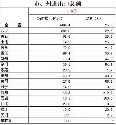 湖北省gdp排名2020_湖北省各市gdp2020