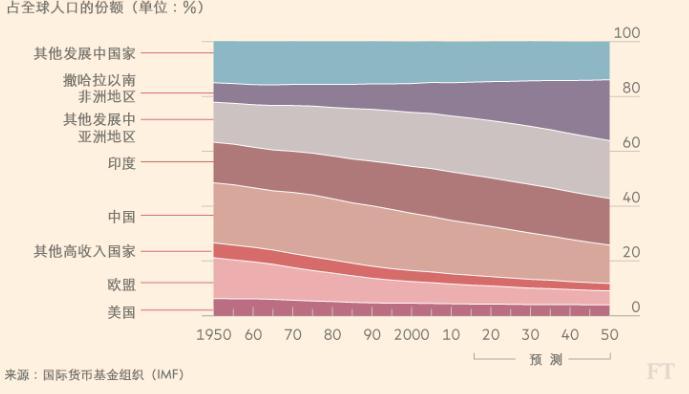 人口变迁--人口面貌的变化-搜狐公众平台 这7张图表揭示世界发生的
