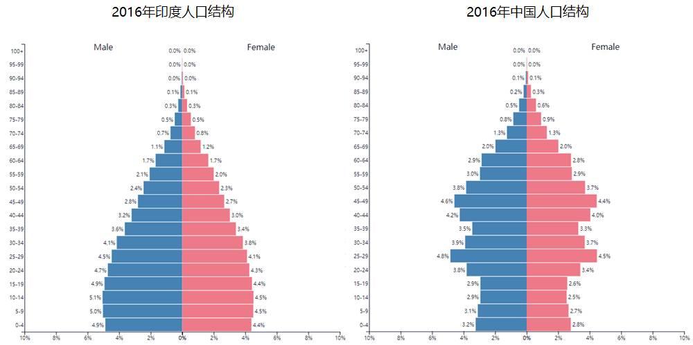 中国人口结构_中国人口结构统计