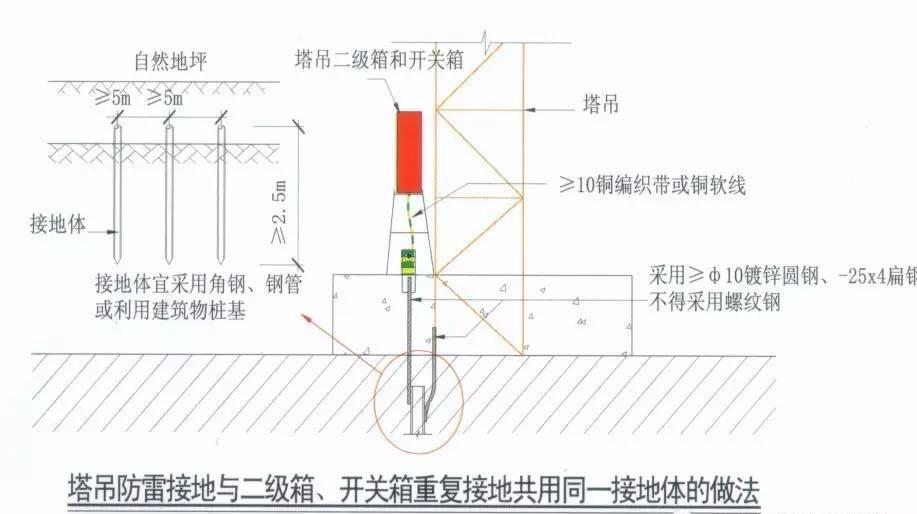 临时用电施工组织设计必须由电气工程技术人员编制,技术负责人审核,经图片