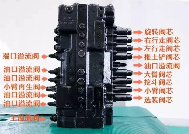 神钢20t级以上的挖机多路阀较为简单,而神钢sk75的多路阀阀芯太多图片