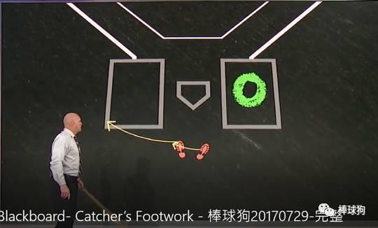 面临右打者时 脚步要诀 : 接到球的刹时 右脚往左后方有点朝主审偏向跨 左脚往左方大步跨