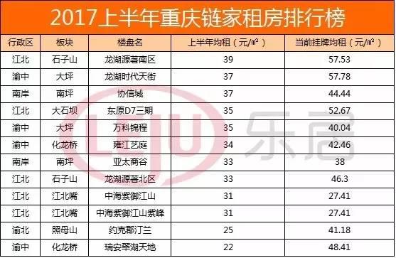 租房必看!2017年重庆各区房租价格表(附高性价比小区推荐)