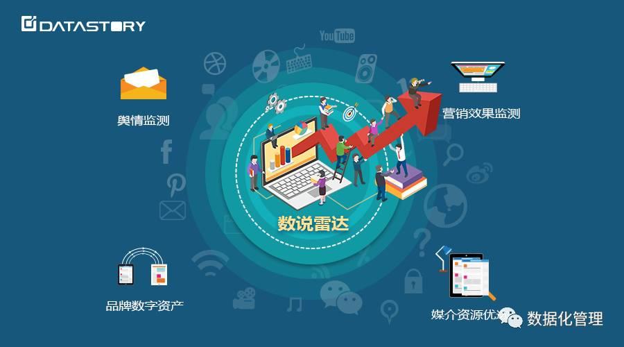 品牌主可通过该模块按照特定行业,人群特征分析目标消费者的用户画像