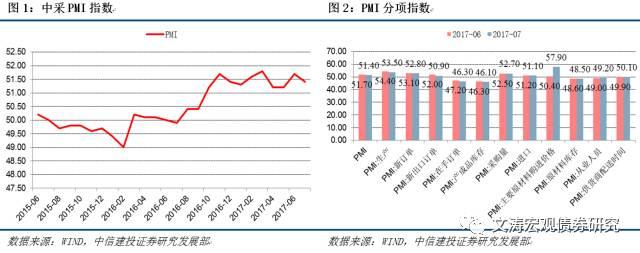 【中信建投宏观】六月冲高后,生产需求回落——7月PMI数据点评