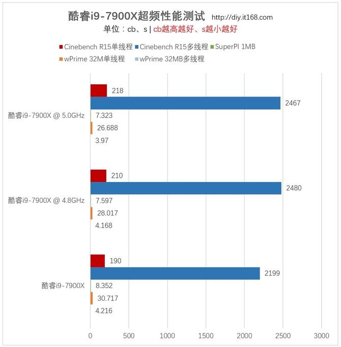 i9-7900X性能怎么样 10核20线程i9-7900X评测