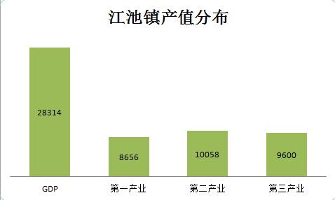 镇gdp_东莞各镇区最新GDP解析