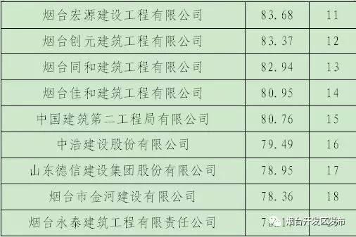 烟台企业经济总量排名_烟台经济学校图片