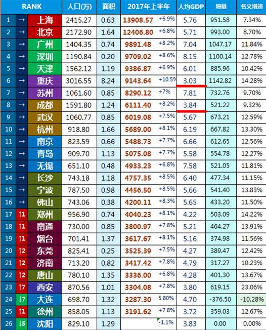 重庆2017年上半年gdp_25省上半年GDP出炉 安防贡献多少