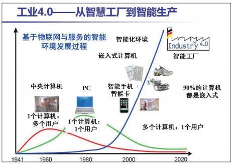 工业4.0--赵小刚:企业管理如何跟上第四次工业革命的步伐